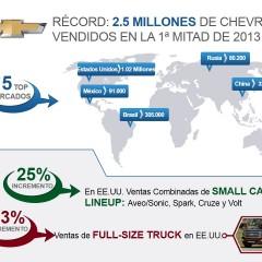 Récord de ventas de Chevrolet